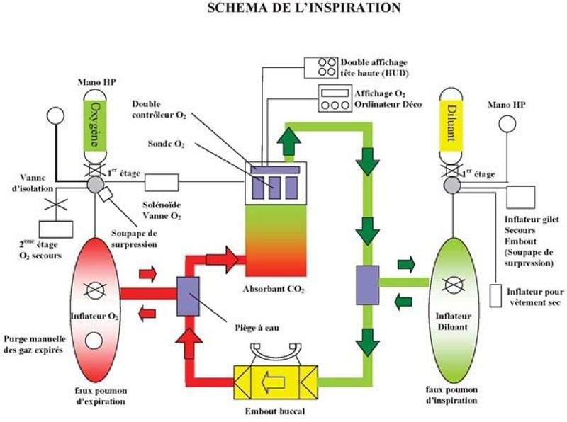 Technique et fonctionnement des recycleurs de plongée